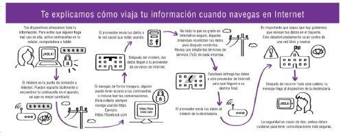 ¿Sabes cómo funciona Internet?