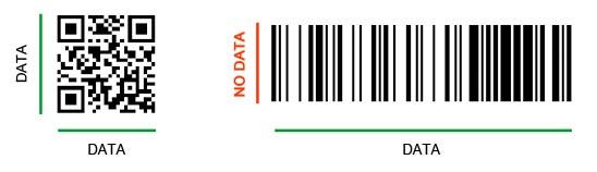 Comparativa entre código de barras y código QR de la empresa Labeljoy